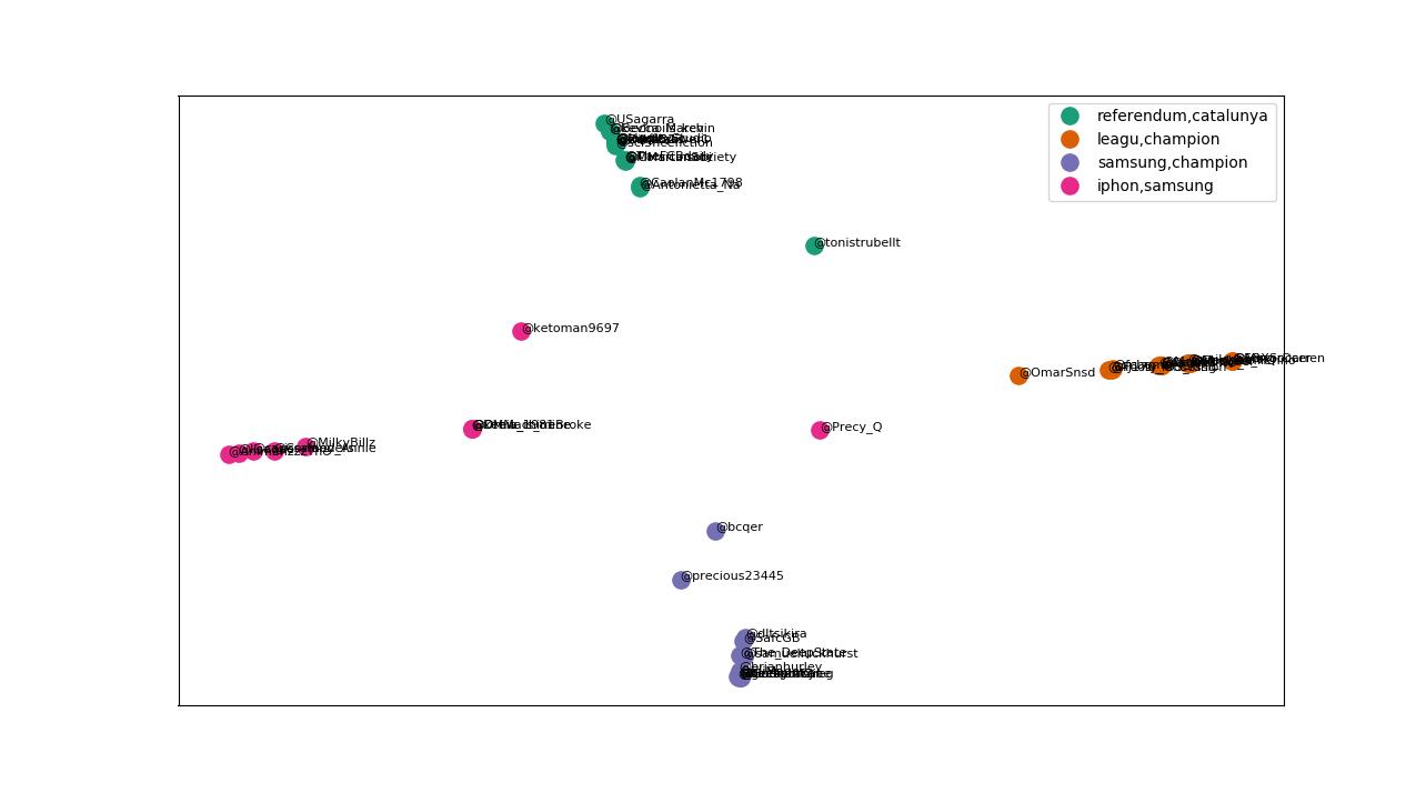 Tutorial latent dirichlet allocation lda kemudian fungsi plotting yang kedua digunakan untuk melihat top 10 kata paling probable atau yang paling besar proporsinya untuk topik tertentu ccuart Images
